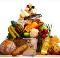 Правильное питание: как себя заставить. Мотивация перехода на правильное питание