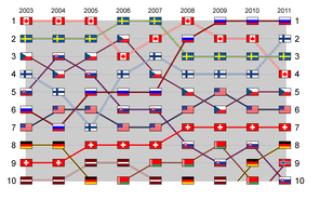 Мировой рейтинг клубов по хоккею с шайбой. Рейтинг сборных по хоккею