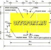 Размеры волейбольной площадки стандарт. Кодекс волейбола. Основное волейбольное оборудование и требования к нему. Блокирование в волейболе